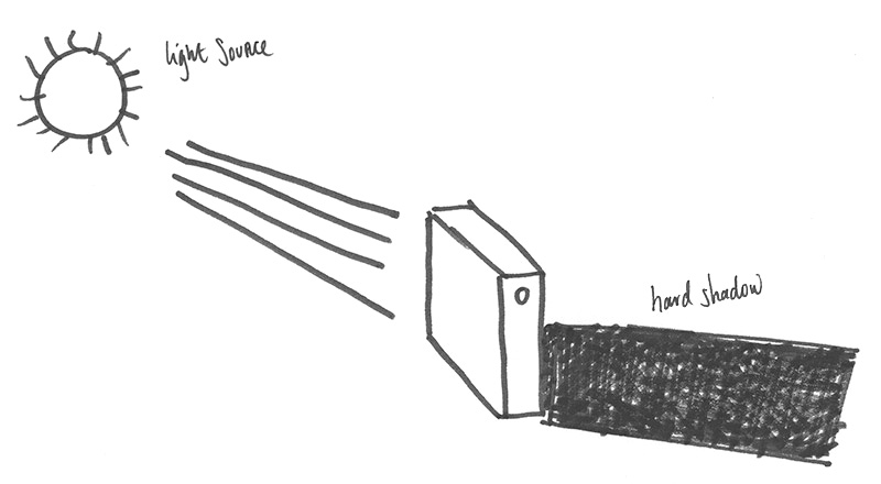 sketch of a hard light source and how it affects subject shadow