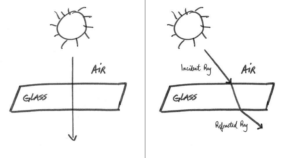 Sketch of light being transmitted through air and glass